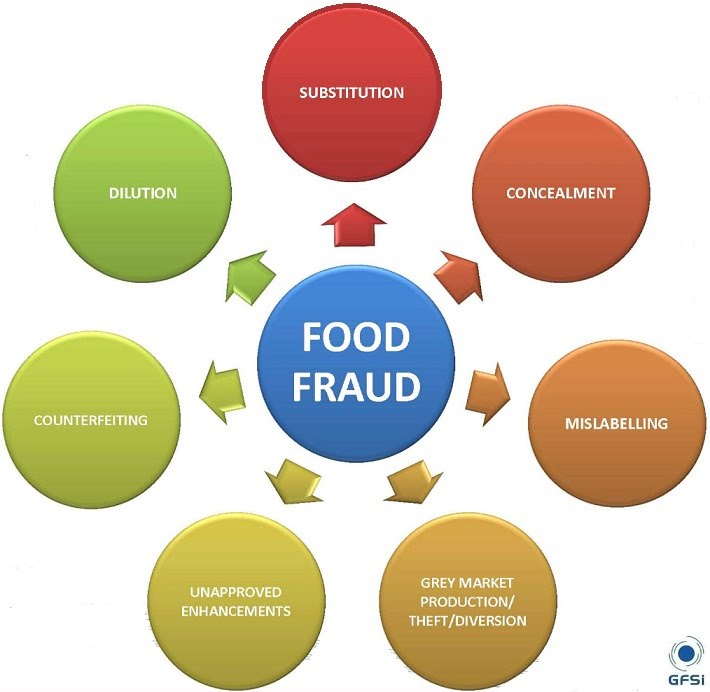Level  Food Hygiene Certificate Free